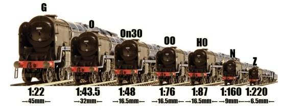 G/1 Scale